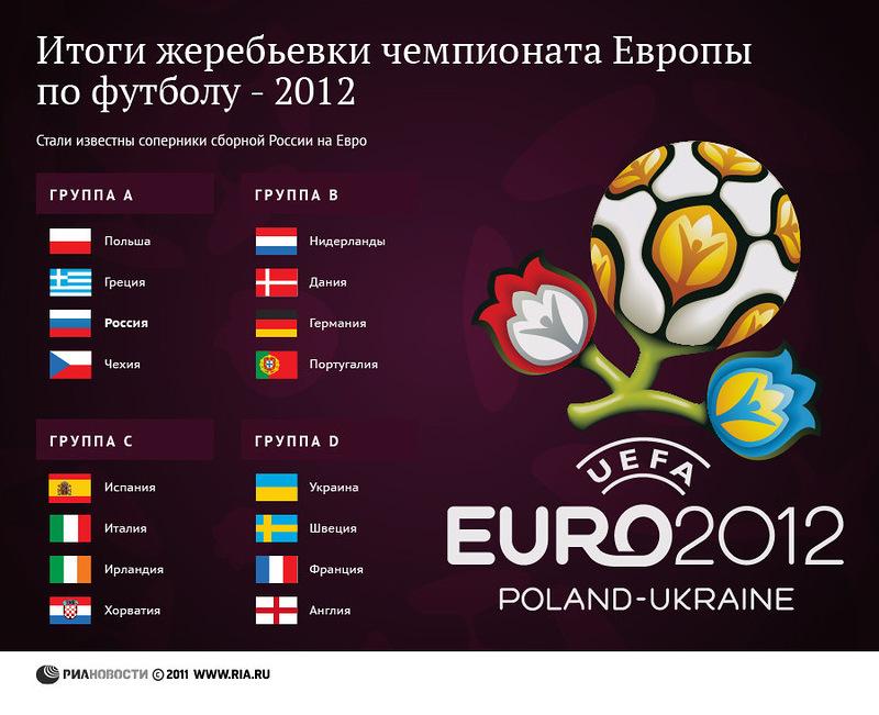таблица по футболу 2012 2011
