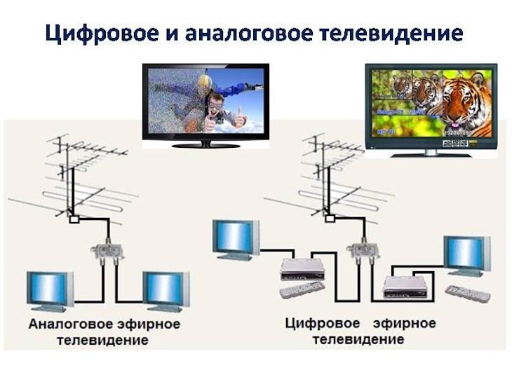 Как работает цифровое ТВ