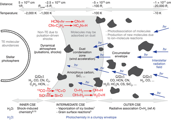 Схема оболочки углеродной АВГ-звезды. Рис. из обсуждаемой статьи вNature