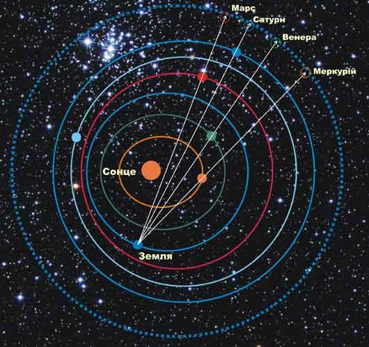 Схема малого парада планет