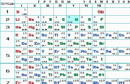 Элемент 100 таблицы менделеева