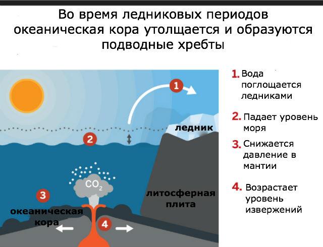 Климат Земли влияет на океаническую кору и активность подводных вулканов CVAVR AVR CodeVision cvavr.ru