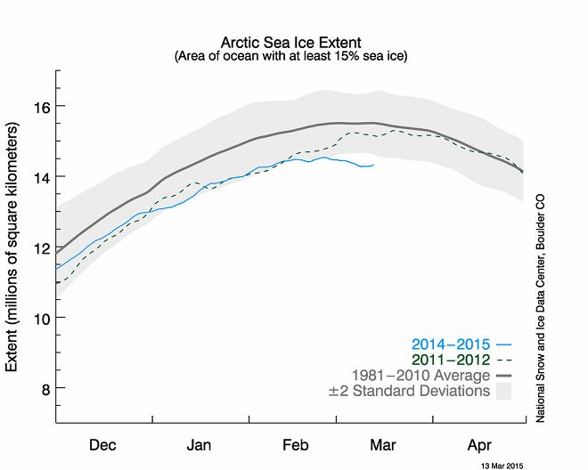 Загадка зимнего максимума льда в Арктике CVAVR AVR CodeVision cvavr.ru