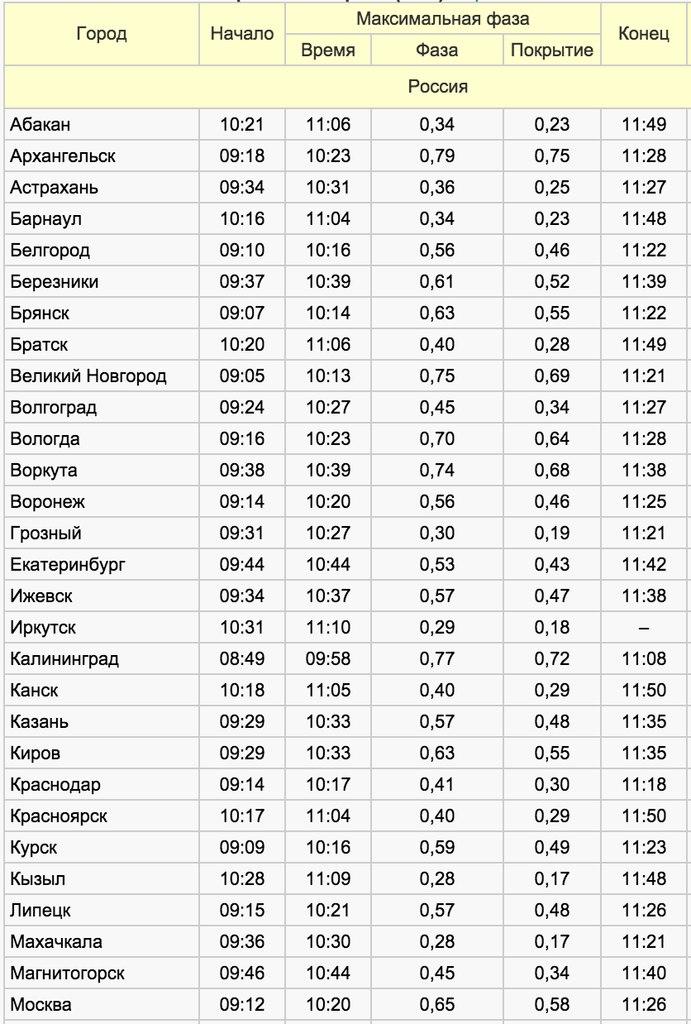 Онлайн — трансляция солнечного затмения 20 марта 2015 CVAVR AVR CodeVision cvavr.ru