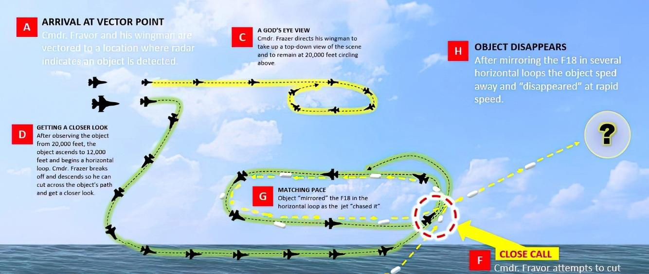 Научное объяснение технологий используемых НЛО: искривление пространства и времени