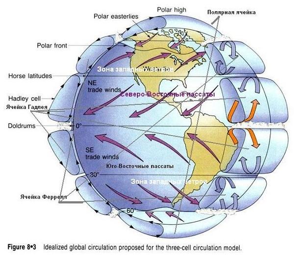 Атмосфера Земли и причины,