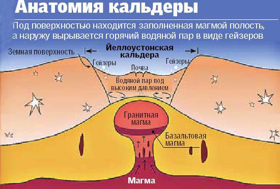 Что будет, если произойдет извержение Йеллоустоунского вулкана!?
