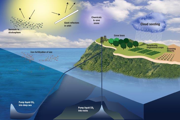 Управление климатом как инструмент борьбы с глобальным потеплением CVAVR AVR CodeVision cvavr.ru