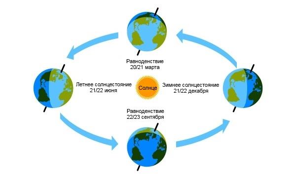Схема движения в центре фото 262