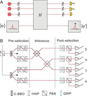 Фотоны подтвердили реальность парадокса квантовой голубятни