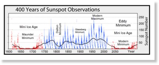 В середине лета, Гренландия накопила рекордные 4 гигатонны снега и льда