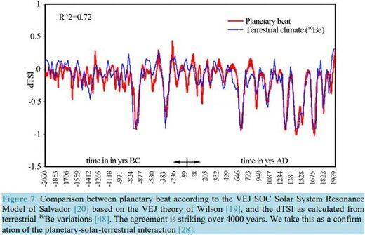 Великий сонячний мінімум і наступ малого льодовикового періоду